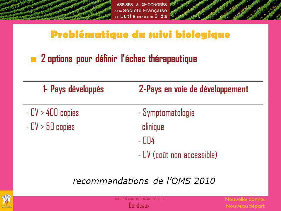 Jeudi 4 & vendredi 5 novembre 2010 Bordeaux Nouvelles donnes Nouveau départ Problématique du suivi biologique 2 options pour définir léchec thérapeutique 1- Pays développés2-Pays en voie de développement - CV > 400 copies - CV > 50 copies - Symptomatologie clinique - CD4 - CV (coût non accessible) recommandations de lOMS 2010