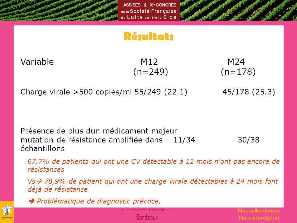 Jeudi 4 & vendredi 5 novembre 2010 Bordeaux Nouvelles donnes Nouveau départ Résultats Variable M12 M24 (n=249) (n=178) Charge virale >500 copies/ml 55/249 (22.1) 45/178 (25.3) Présence de plus dun médicament majeur mutation de résistance amplifiée dans 11/34 30/38 échantillons 67,7% de patients qui ont une CV détectable à 12 mois nont pas encore de résistances Vs 78,9% de patient qui ont une charge virale détectables à 24 mois font déjà de résistance Problématique de diagnostic précoce.