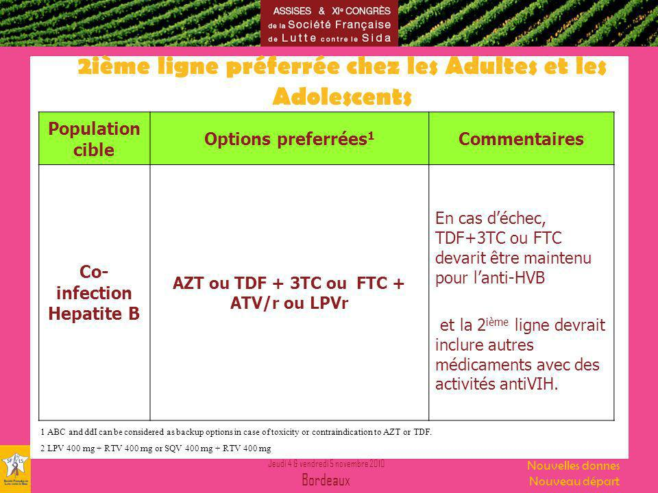Jeudi 4 & vendredi 5 novembre 2010 Bordeaux Nouvelles donnes Nouveau départ 2ième ligne préferrée chez les Adultes et les Adolescents Population cible Options preferrées 1 Commentaires Co- infection Hepatite B AZT ou TDF + 3TC ou FTC + ATV/r ou LPVr En cas déchec, TDF+3TC ou FTC devarit être maintenu pour lanti-HVB et la 2 ième ligne devrait inclure autres médicaments avec des activités antiVIH.