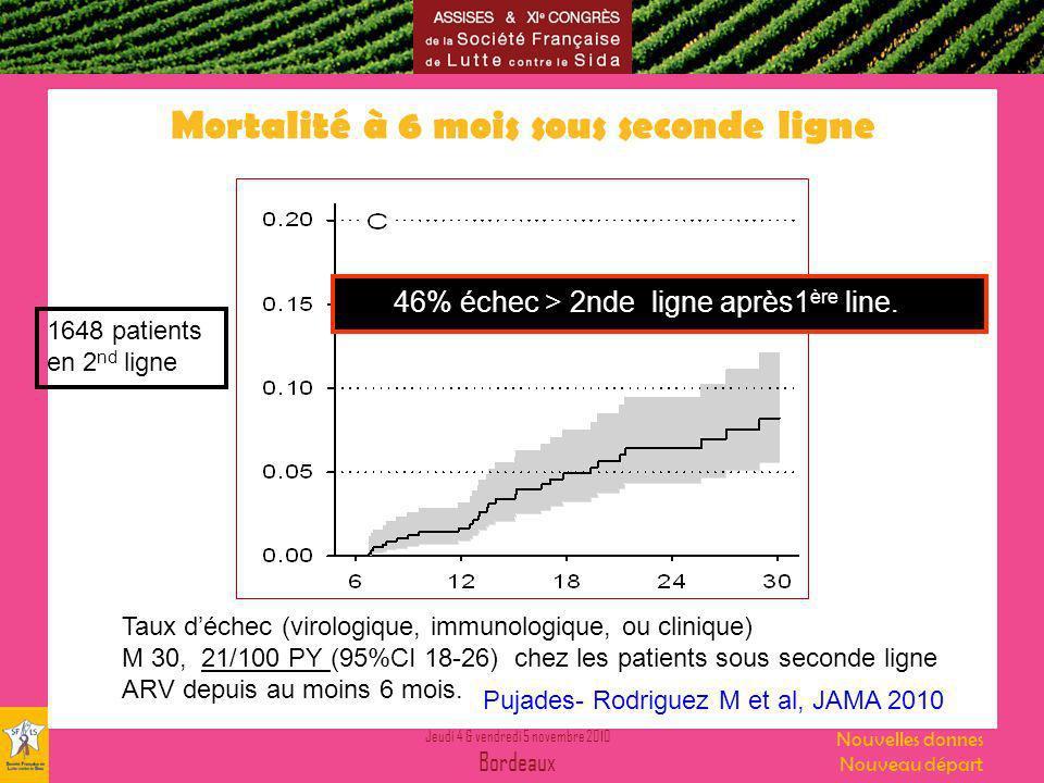 Jeudi 4 & vendredi 5 novembre 2010 Bordeaux Nouvelles donnes Nouveau départ Mortalité à 6 mois sous seconde ligne Pujades- Rodriguez M et al, JAMA 2010 Taux déchec (virologique, immunologique, ou clinique) M 30, 21/100 PY (95%CI 18-26) chez les patients sous seconde ligne ARV depuis au moins 6 mois.