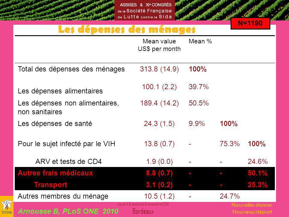 Jeudi 4 & vendredi 5 novembre 2010 Bordeaux Nouvelles donnes Nouveau départ Les dépenses des ménages Mean value US$ per month Mean % Total des dépenses des ménages313.8 (14.9)100% Les dépenses alimentaires 100.1 (2.2)39.7% Les dépenses non alimentaires, non sanitaires 189.4 (14.2)50.5% Les dépenses de santé 24.3 (1.5)9.9%100% Pour le sujet infecté par le VIH 13.8 (0.7)-75.3%100% ARV et tests de CD41.9 (0.0)--24.6% Autres frais médicaux8.8 (0.7)--50.1% Transport3.1 (0.2)--25.3% Autres membres du ménage10.5 (1.2)-24.7% N=1190 Arnousse B, PLoS ONE 2010