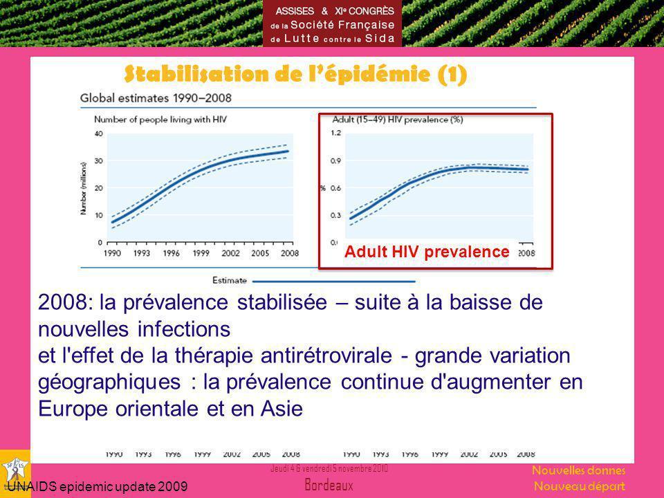 Jeudi 4 & vendredi 5 novembre 2010 Bordeaux Nouvelles donnes Nouveau départ UNAIDS epidemic update 2009 5 Stabilisation de lépidémie (1) 2008: la prévalence stabilisée – suite à la baisse de nouvelles infections et l effet de la thérapie antirétrovirale - grande variation géographiques : la prévalence continue d augmenter en Europe orientale et en Asie Adult HIV prevalence
