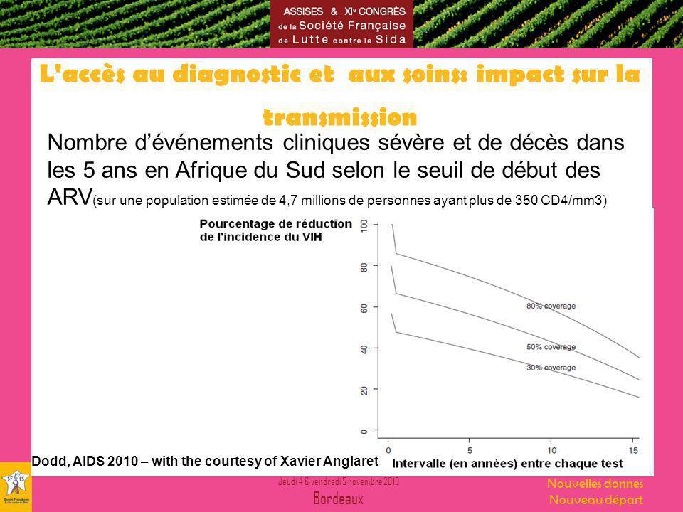 Jeudi 4 & vendredi 5 novembre 2010 Bordeaux Nouvelles donnes Nouveau départ Résistance génotypique après 12 et 24 mois dARV au Cameroun M12M24 N=249N=178 Charge Virale > 1000 copies/ml41 (16.4%)40 (22.5%) Echantillons amplifiés34/4138/40 une mutation majeure11/3430/38 Résistance génotypique à 3TC/FTC seule10 NVP/EFA seule13 3TC/FTC + NVP/EFA720 3TC/FTC + AZT/D4T + NVP/EFA25 3TC/FTC+ AZT/D4T-1 3TC/FTC+AZT/D4T+ IDV-1 Prévalence des résistances4,4%16,9%