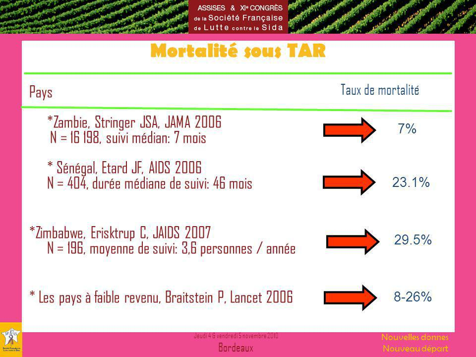 Jeudi 4 & vendredi 5 novembre 2010 Bordeaux Nouvelles donnes Nouveau départ Mortalité sous TAR Pays *Zambie, Stringer JSA, JAMA 2006 N = 16 198, suivi médian: 7 mois * Sénégal, Etard JF, AIDS 2006 N = 404, durée médiane de suivi: 46 mois *Zimbabwe, Erisktrup C, JAIDS 2007 N = 196, moyenne de suivi: 3,6 personnes / année * Les pays à faible revenu, Braitstein P, Lancet 2006 Taux de mortalité 7% 23.1% 29.5% 8-26%