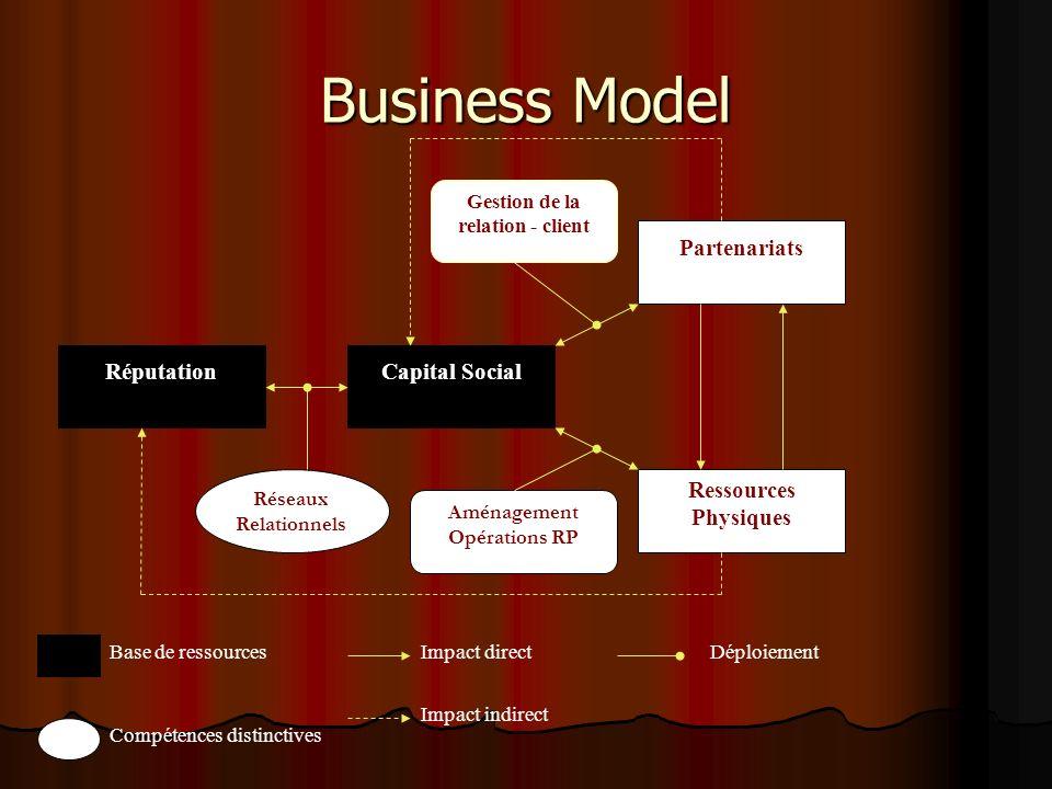 Business Model RéputationCapital Social Partenariats Ressources Physiques Réseaux Relationnels Aménagement Opérations RP Gestion de la relation - client Base de ressources Impact indirect Impact directDéploiement Compétences distinctives