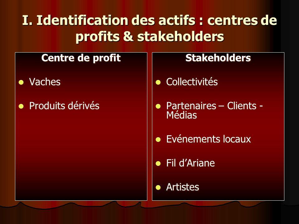 I. Identification des actifs : centres de profits & stakeholders Centre de profit Vaches Vaches Produits dérivés Produits dérivésStakeholders Collecti