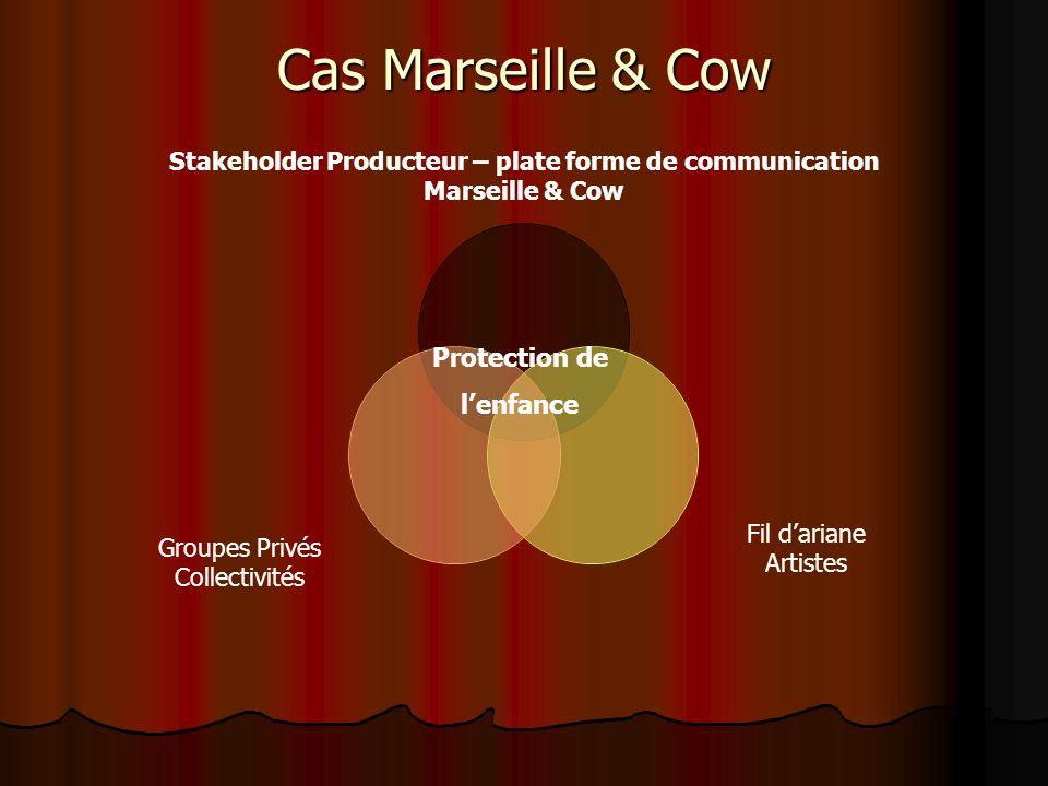 Cas Marseille & Cow Stakeholder Producteur – plate forme de communication Marseille & Cow Fil dariane Artistes Groupes Privés Collectivités Protection de lenfance