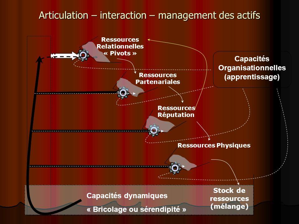 Stock de ressources (mélange) Ressources Relationnelles « Pivots » Ressources Partenariales Ressources Réputation Ressources Physiques Capacités Organisationnelles (apprentissage) Capacités dynamiques « Bricolage ou sérendipité » Articulation – interaction – management des actifs