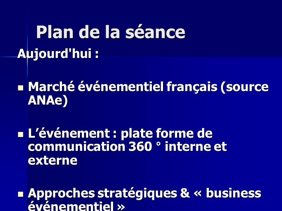 Plan de la séance Aujourd'hui : Marché événementiel français (source ANAe) Marché événementiel français (source ANAe) Lévénement : plate forme de comm