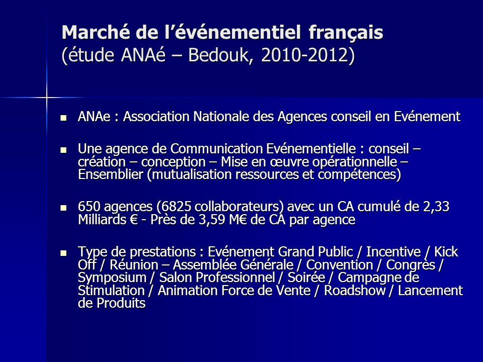Marché de lévénementiel français (étude ANAé – Bedouk, 2010-2012) ANAe : Association Nationale des Agences conseil en Evénement ANAe : Association Nat