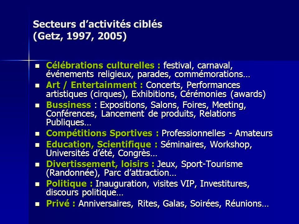 Secteurs dactivités ciblés (Getz, 1997, 2005) Célébrations culturelles : festival, carnaval, événements religieux, parades, commémorations… Célébratio