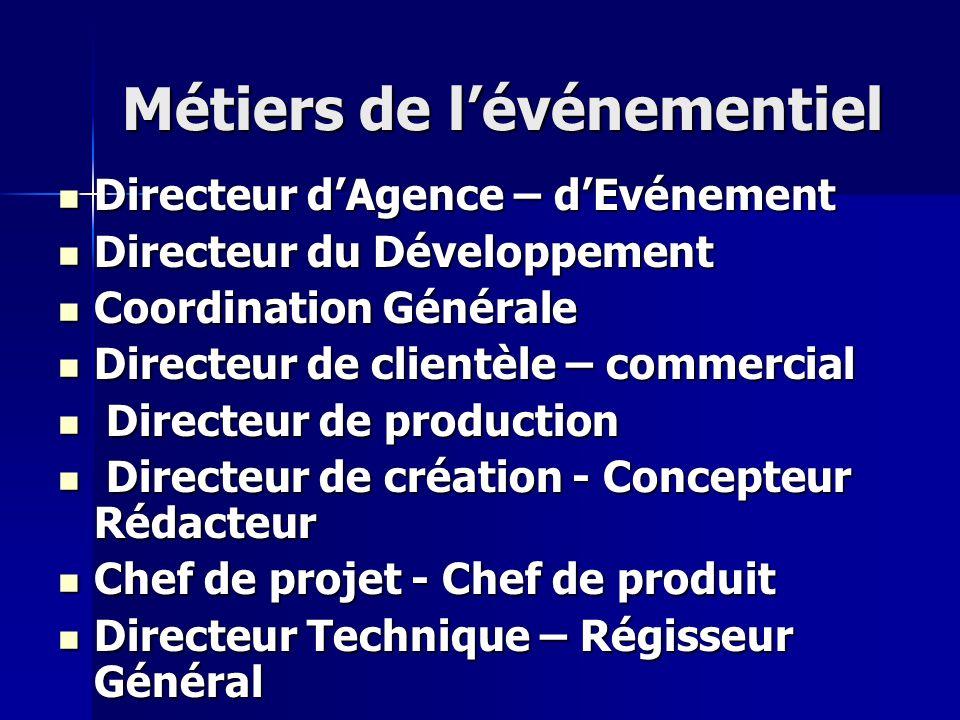 Métiers de lévénementiel Directeur dAgence – dEvénement Directeur dAgence – dEvénement Directeur du Développement Directeur du Développement Coordinat