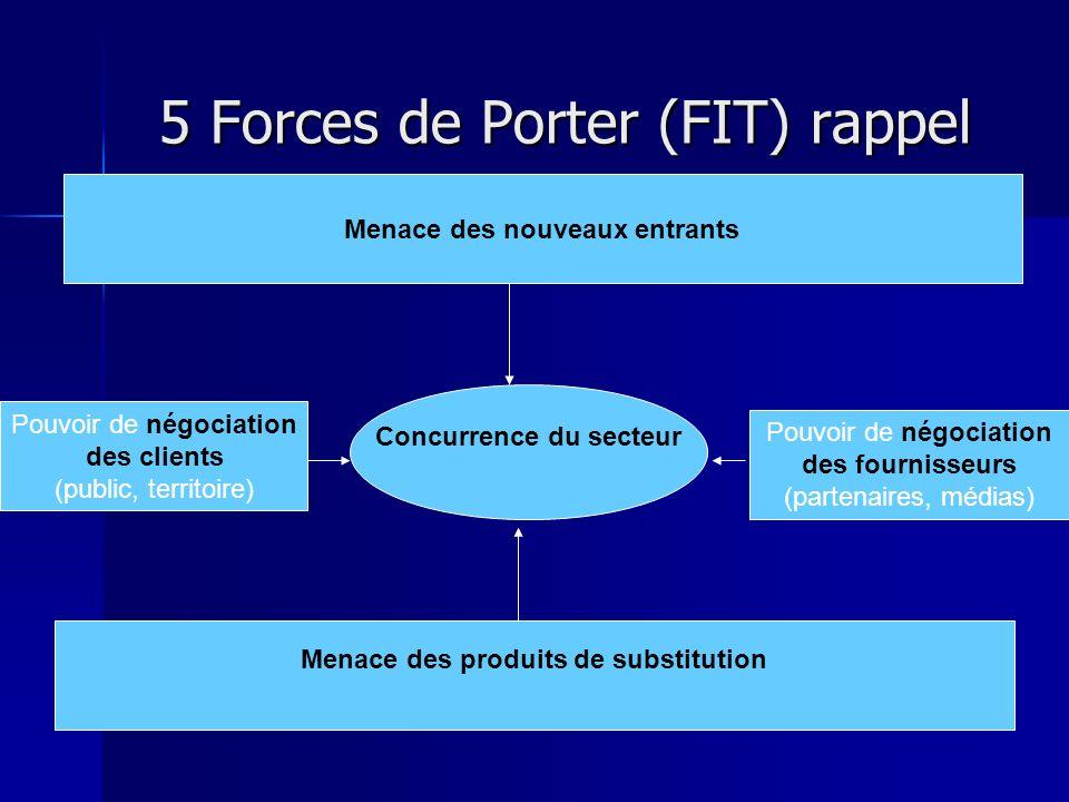 5 Forces de Porter (FIT) rappel Concurrence du secteur Pouvoir de négociation des clients (public, territoire) Pouvoir de négociation des fournisseurs