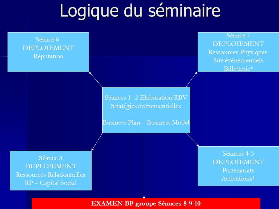 Logique du séminaire Séances 1 -2 Elaboration RBV Stratégies événementielles Business Plan – Business Model Séance 3 DEPLOIEMENT Ressources Relationne