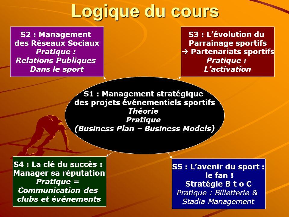 Logique du cours S1 : Management stratégique des projets événementiels sportifs Théorie Pratique (Business Plan – Business Models) S2 : Management des