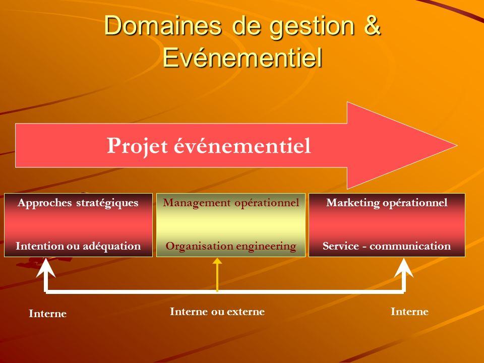 Domaines de gestion & Evénementiel Approches stratégiques Intention ou adéquation Management opérationnel Organisation engineering Marketing opération