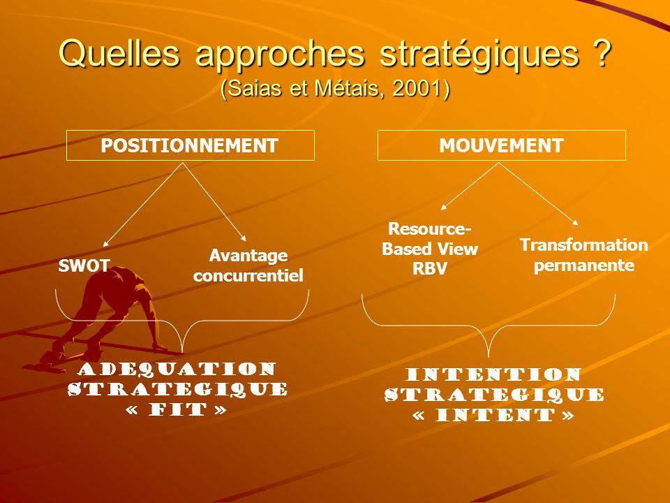 Quelles approches stratégiques ? (Saias et Métais, 2001) POSITIONNEMENTMOUVEMENT Avantage concurrentiel Resource- Based View RBV Transformation perman