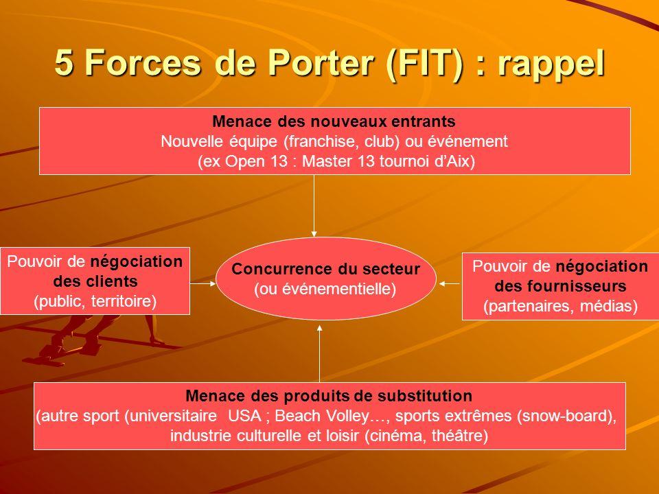 5 Forces de Porter (FIT) : rappel Concurrence du secteur (ou événementielle) Pouvoir de négociation des clients (public, territoire) Pouvoir de négoci