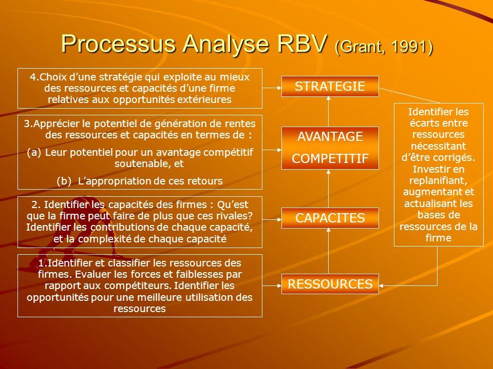 Processus Analyse RBV (Grant, 1991) 4.Choix dune stratégie qui exploite au mieux des ressources et capacités dune firme relatives aux opportunités ext