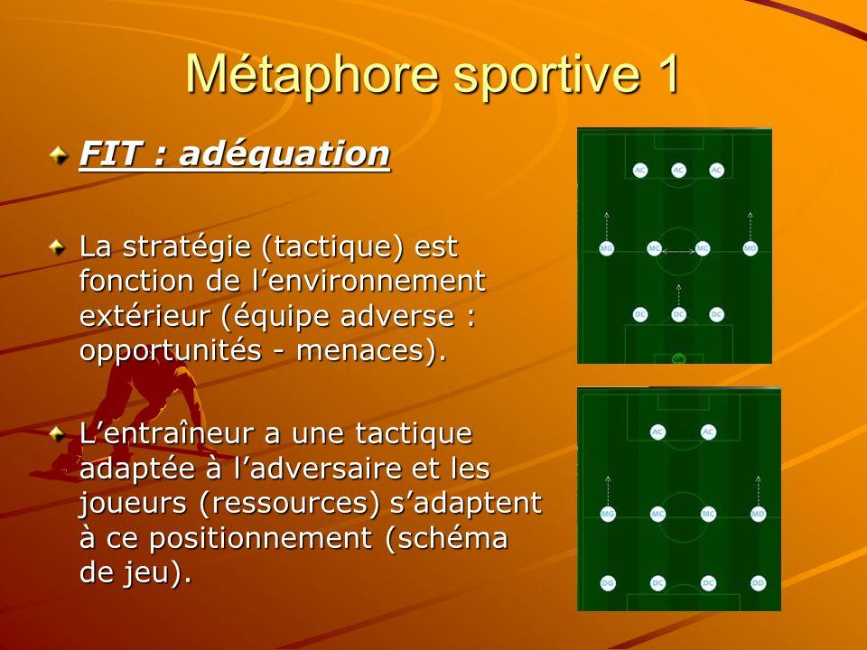 Métaphore sportive 1 FIT : adéquation La stratégie (tactique) est fonction de lenvironnement extérieur (équipe adverse : opportunités - menaces). Lent
