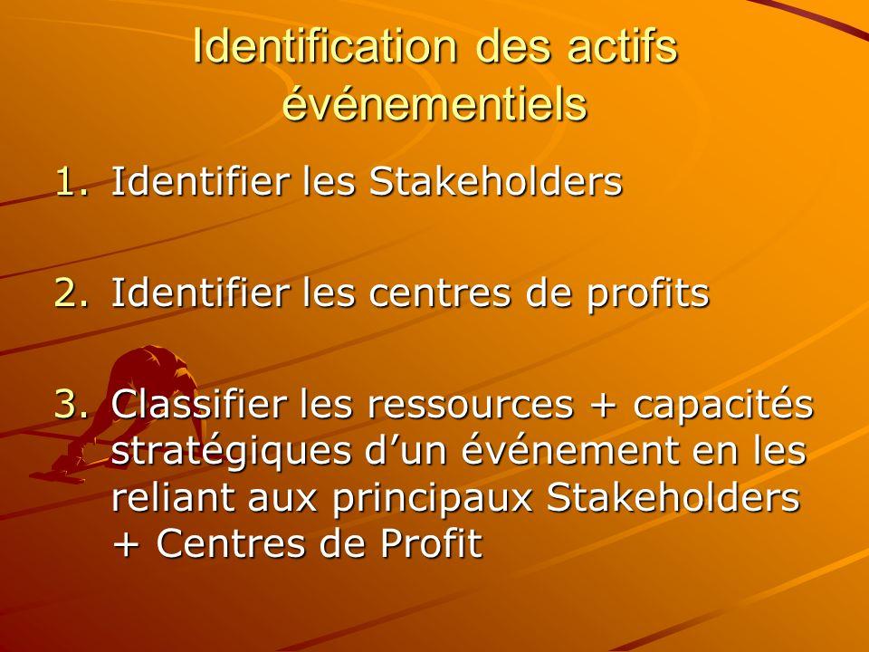 Identification des actifs événementiels 1.Identifier les Stakeholders 2.Identifier les centres de profits 3.Classifier les ressources + capacités stra