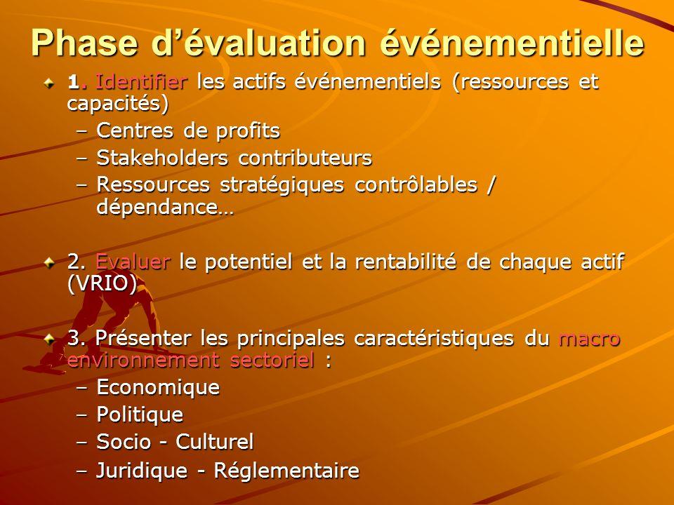 Phase dévaluation événementielle 1. Identifier les actifs événementiels (ressources et capacités) –Centres de profits –Stakeholders contributeurs –Res