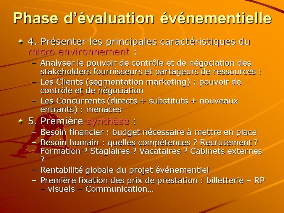 Phase dévaluation événementielle 4. Présenter les principales caractéristiques du micro environnement : –Analyser le pouvoir de contrôle et de négocia