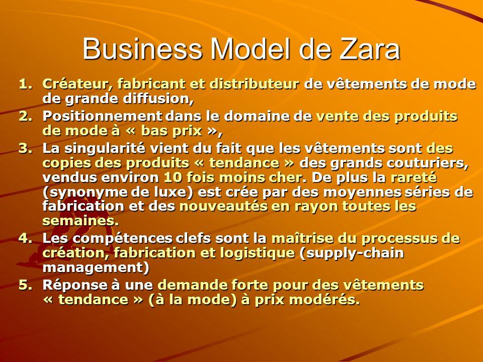 Business Model de Zara 1.Créateur, fabricant et distributeur de vêtements de mode de grande diffusion, 2.Positionnement dans le domaine de vente des p