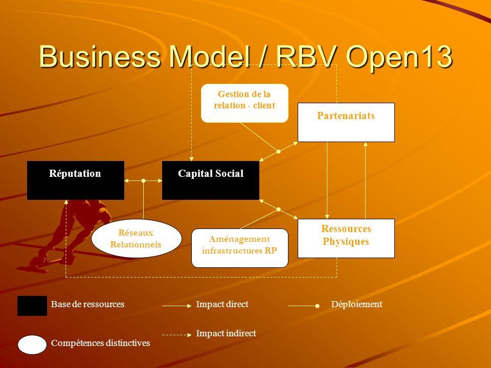 Business Model / RBV Open13 RéputationCapital Social Partenariats Ressources Physiques Réseaux Relationnels Aménagement infrastructures RP Gestion de