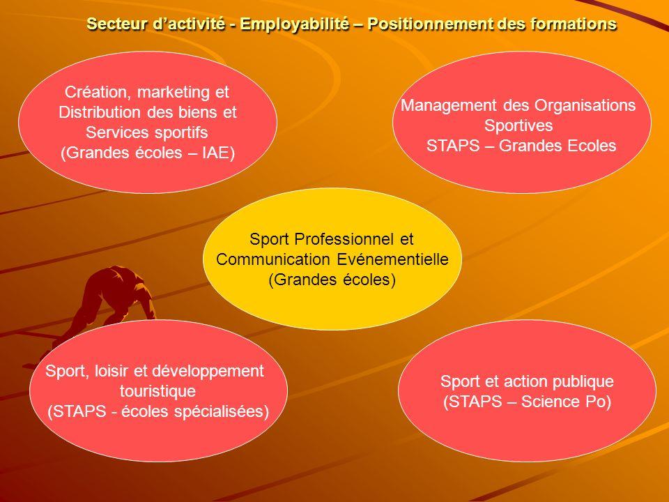 Secteur dactivité - Employabilité – Positionnement des formations Création, marketing et Distribution des biens et Services sportifs (Grandes écoles –