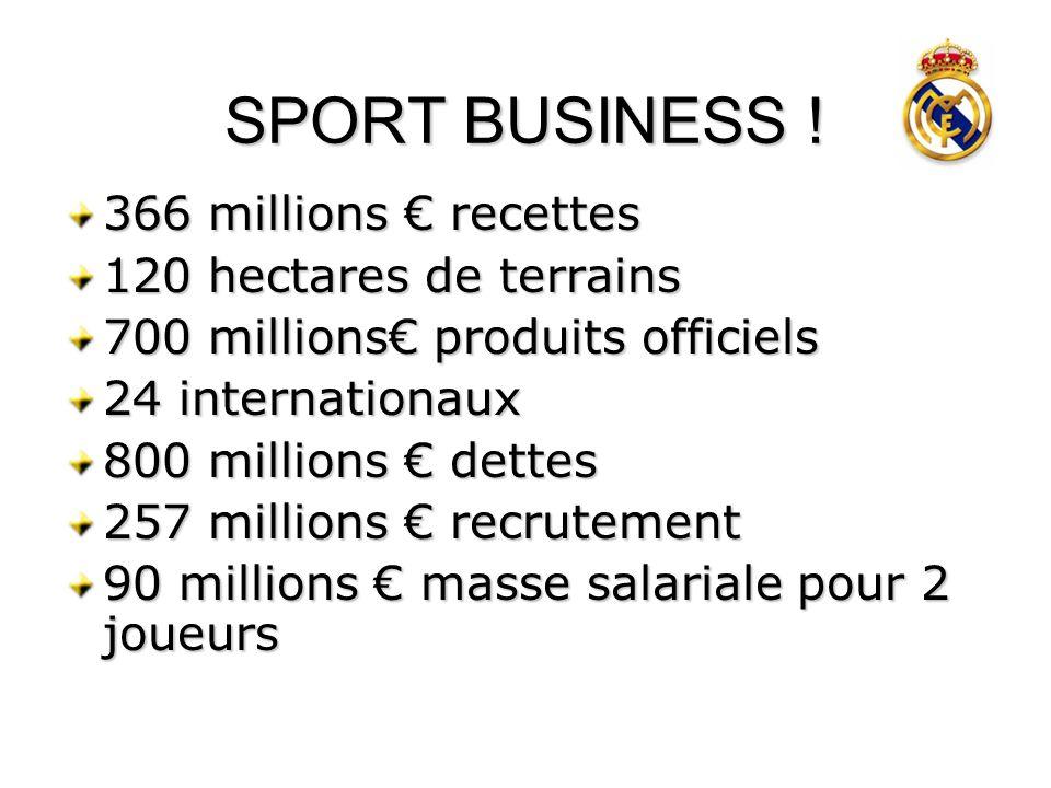 SPORT BUSINESS ! 366 millions recettes 120 hectares de terrains 700 millions produits officiels 24 internationaux 800 millions dettes 257 millions rec