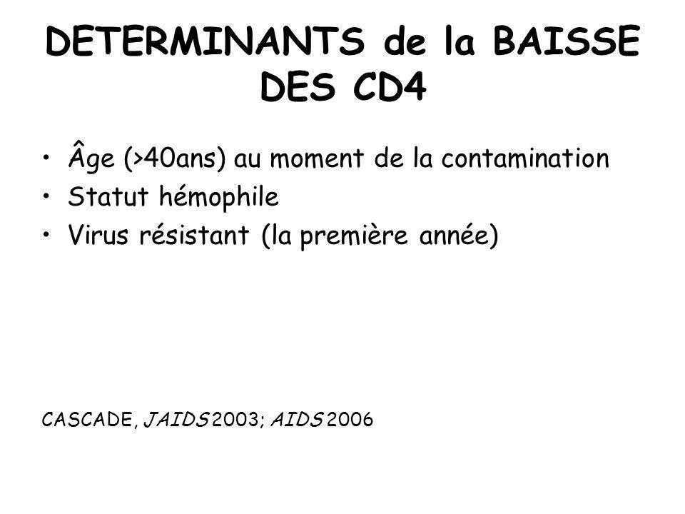 DETERMINANTS de la BAISSE DES CD4 Âge (>40ans) au moment de la contamination Statut hémophile Virus résistant (la première année) CASCADE, JAIDS 2003;