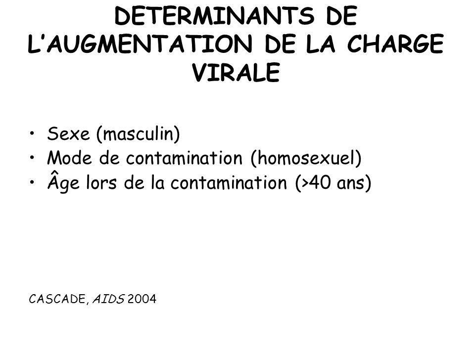 DETERMINANTS DE LAUGMENTATION DE LA CHARGE VIRALE Sexe (masculin) Mode de contamination (homosexuel) Âge lors de la contamination (>40 ans) CASCADE, A