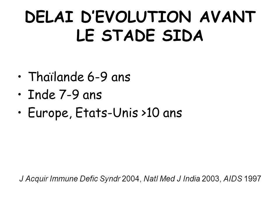 DELAI DEVOLUTION AVANT LE STADE SIDA Thaïlande 6-9 ans Inde 7-9 ans Europe, Etats-Unis >10 ans J Acquir Immune Defic Syndr 2004, Natl Med J India 2003