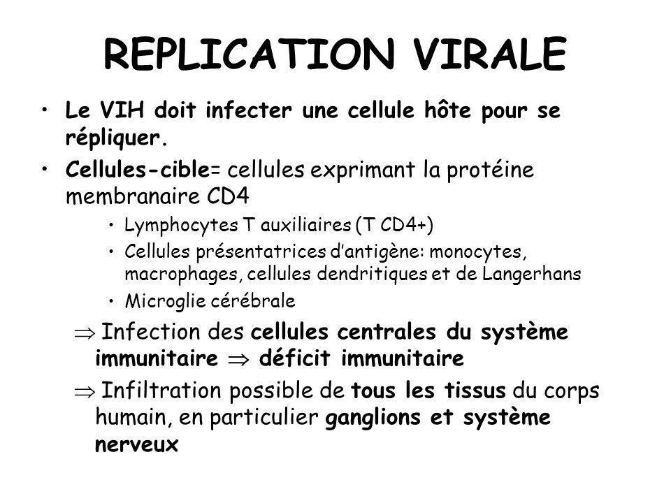 REPLICATION VIRALE Le VIH doit infecter une cellule hôte pour se répliquer. Cellules-cible= cellules exprimant la protéine membranaire CD4 Lymphocytes