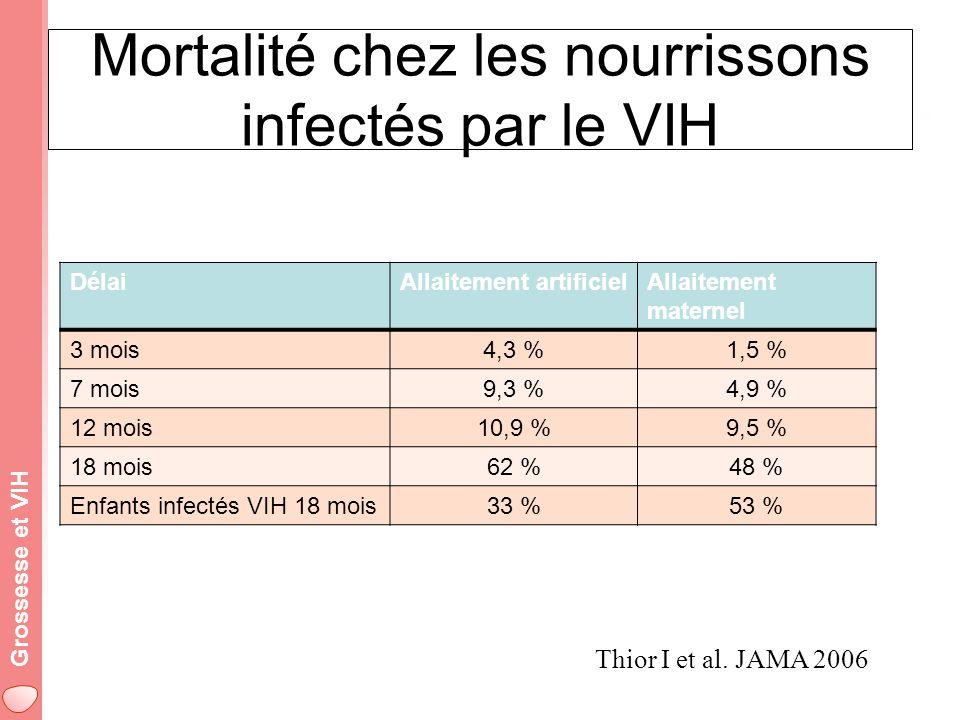 Grossesse et VIH Mortalité chez les nourrissons infectés par le VIH DélaiAllaitement artificielAllaitement maternel 3 mois4,3 %1,5 % 7 mois9,3 %4,9 % 12 mois10,9 %9,5 % 18 mois62 %48 % Enfants infectés VIH 18 mois33 %53 % Thior I et al.