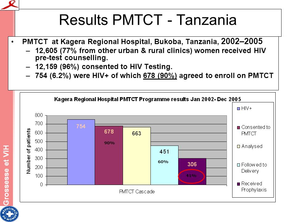 Results PMTCT - Tanzania PMTCT at Kagera Regional Hospital, Bukoba, Tanzania, 2002–2005 –12,605 (77% from other urban & rural clinics) women received HIV pre-test counselling.