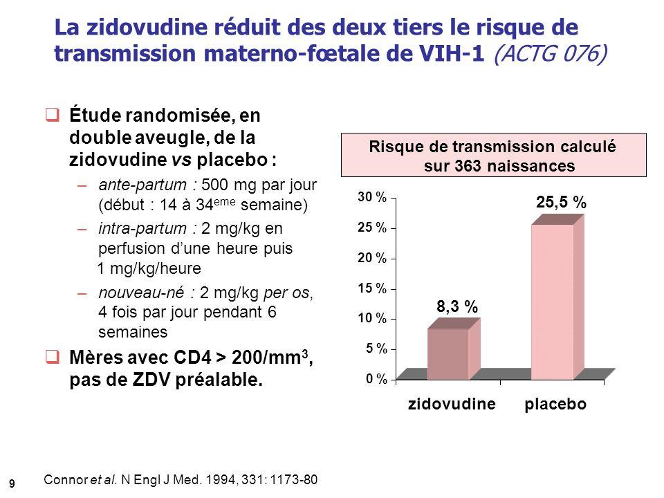 La zidovudine réduit des deux tiers le risque de transmission materno-fœtale de VIH-1 (ACTG 076) Étude randomisée, en double aveugle, de la zidovudine vs placebo : –ante-partum : 500 mg par jour (début : 14 à 34 eme semaine) –intra-partum : 2 mg/kg en perfusion dune heure puis 1 mg/kg/heure –nouveau-né : 2 mg/kg per os, 4 fois par jour pendant 6 semaines Mères avec CD4 > 200/mm 3, pas de ZDV préalable.