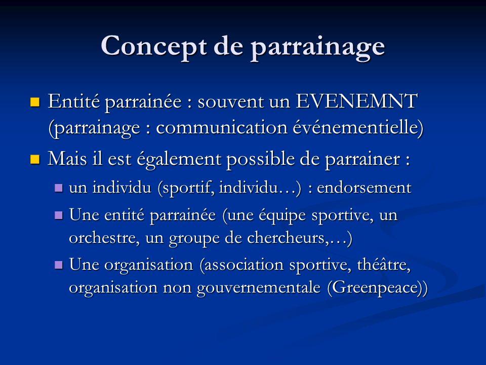 Concept de parrainage Entité parrainée : souvent un EVENEMNT (parrainage : communication événementielle) Entité parrainée : souvent un EVENEMNT (parra