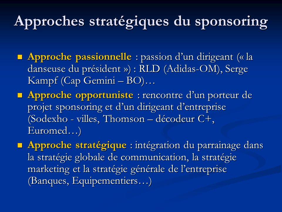 Approches stratégiques du sponsoring Approche passionnelle : passion dun dirigeant (« la danseuse du président ») : RLD (Adidas-OM), Serge Kampf (Cap