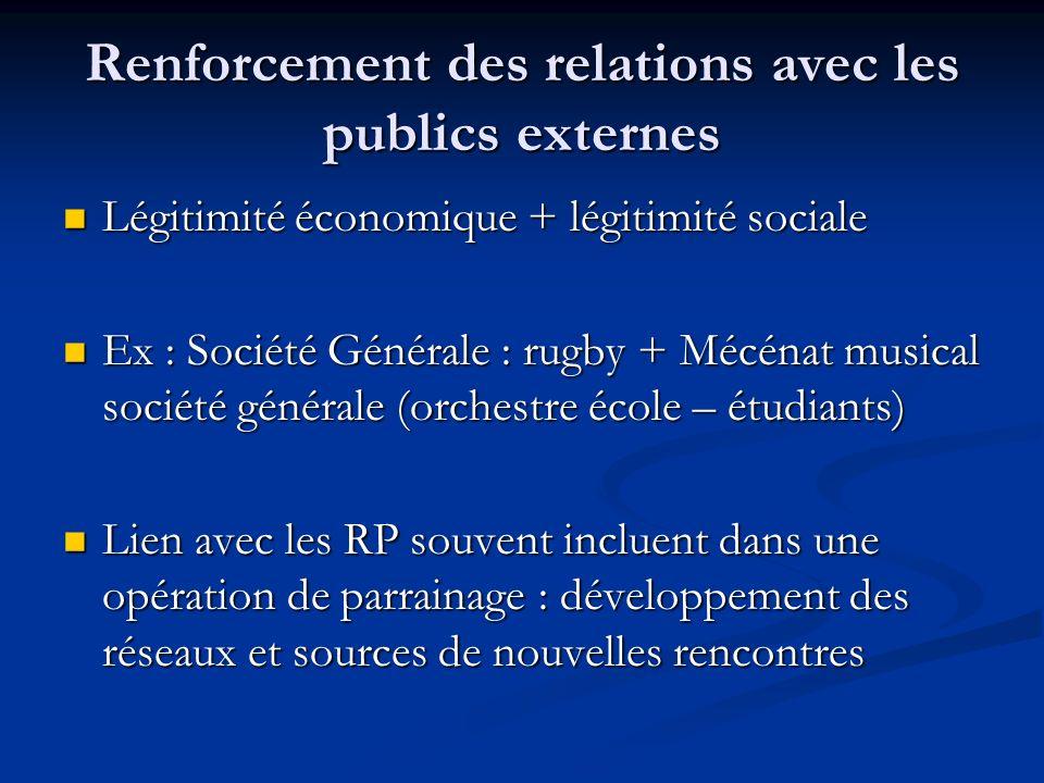 Renforcement des relations avec les publics externes Légitimité économique + légitimité sociale Légitimité économique + légitimité sociale Ex : Sociét