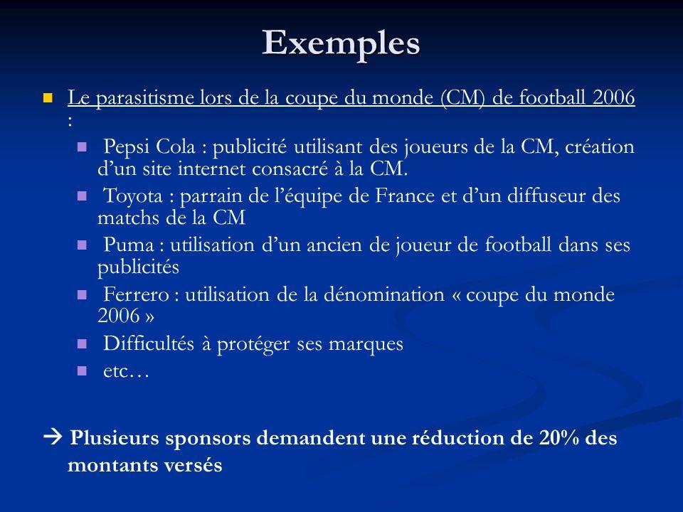 Exemples Le parasitisme lors de la coupe du monde (CM) de football 2006 : Pepsi Cola : publicité utilisant des joueurs de la CM, création dun site int