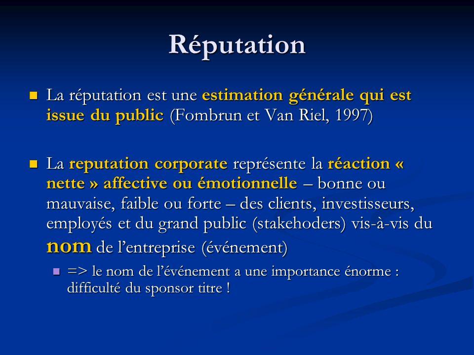 Réputation La réputation est une estimation générale qui est issue du public (Fombrun et Van Riel, 1997) La réputation est une estimation générale qui