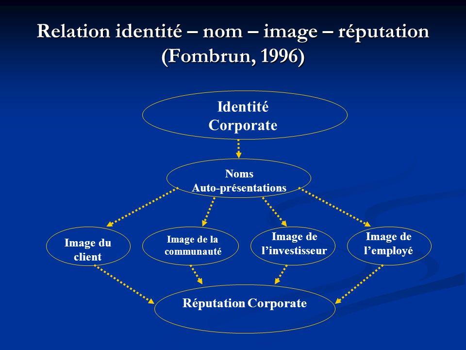 Relation identité – nom – image – réputation (Fombrun, 1996) Identité Corporate Noms Auto-présentations Image de la communauté Image de linvestisseur