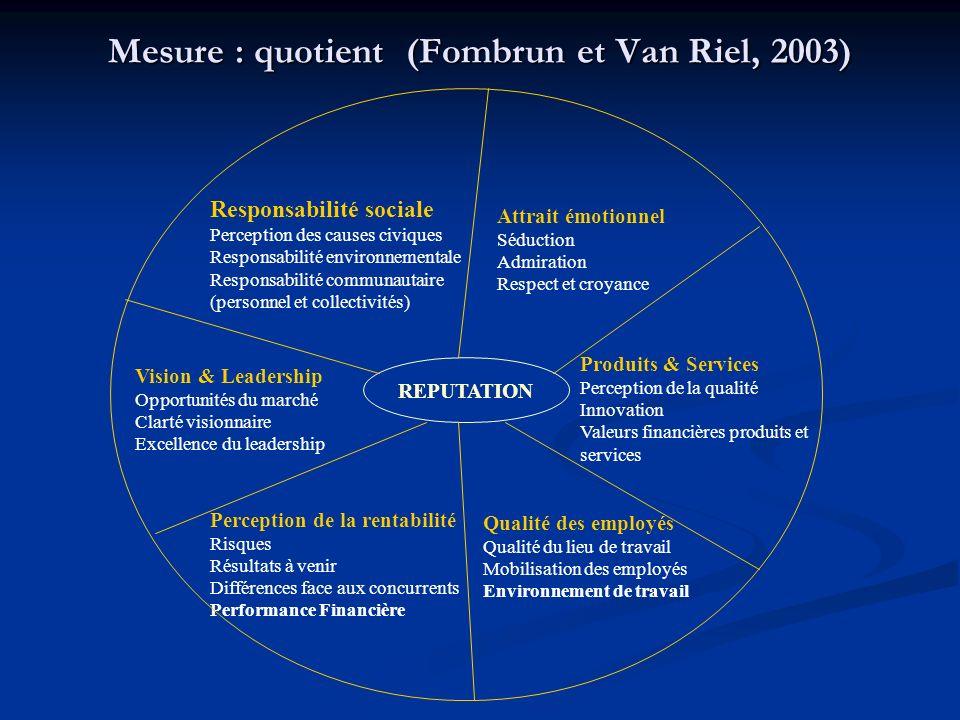 Mesure : quotient (Fombrun et Van Riel, 2003) REPUTATION Responsabilité sociale Perception des causes civiques Responsabilité environnementale Respons