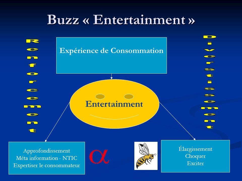 Buzz « Entertainment » Expérience de Consommation Entertainment Approfondissement Méta information - NTIC Expertiser le consommateur Élargissement Cho