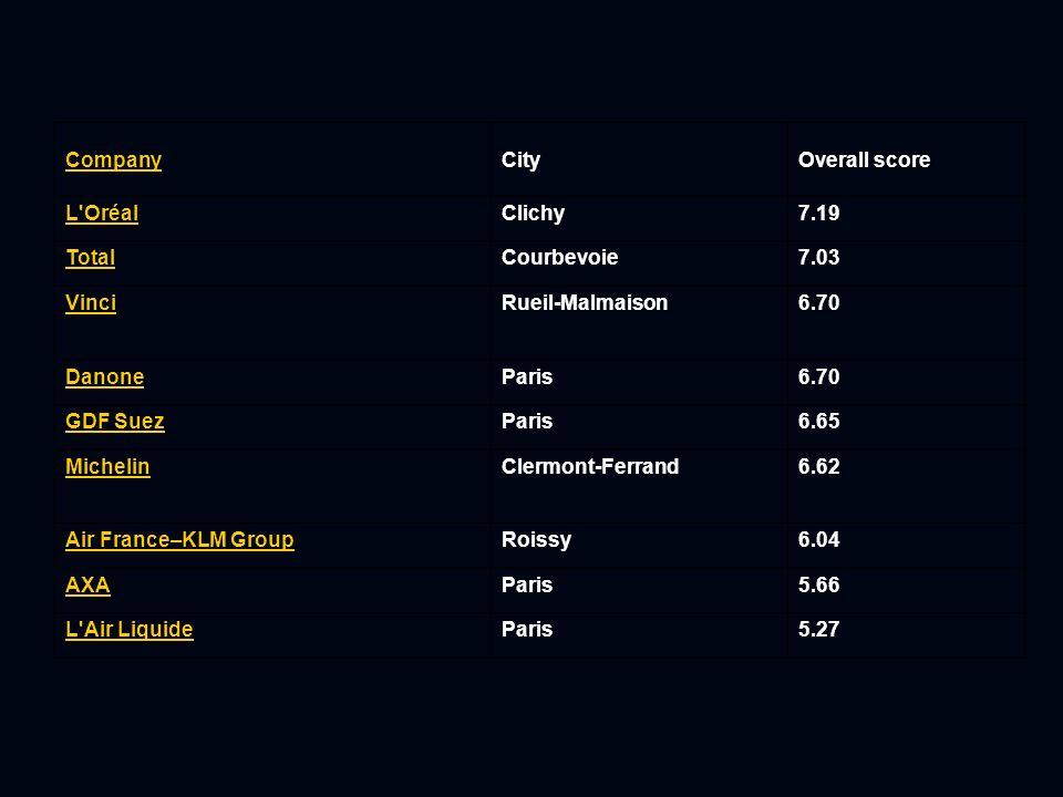 Most Admired CompanyCityOverall score L'OréalClichy7.19 TotalCourbevoie7.03 VinciRueil-Malmaison6.70 DanoneParis6.70 GDF SuezParis6.65 MichelinClermon