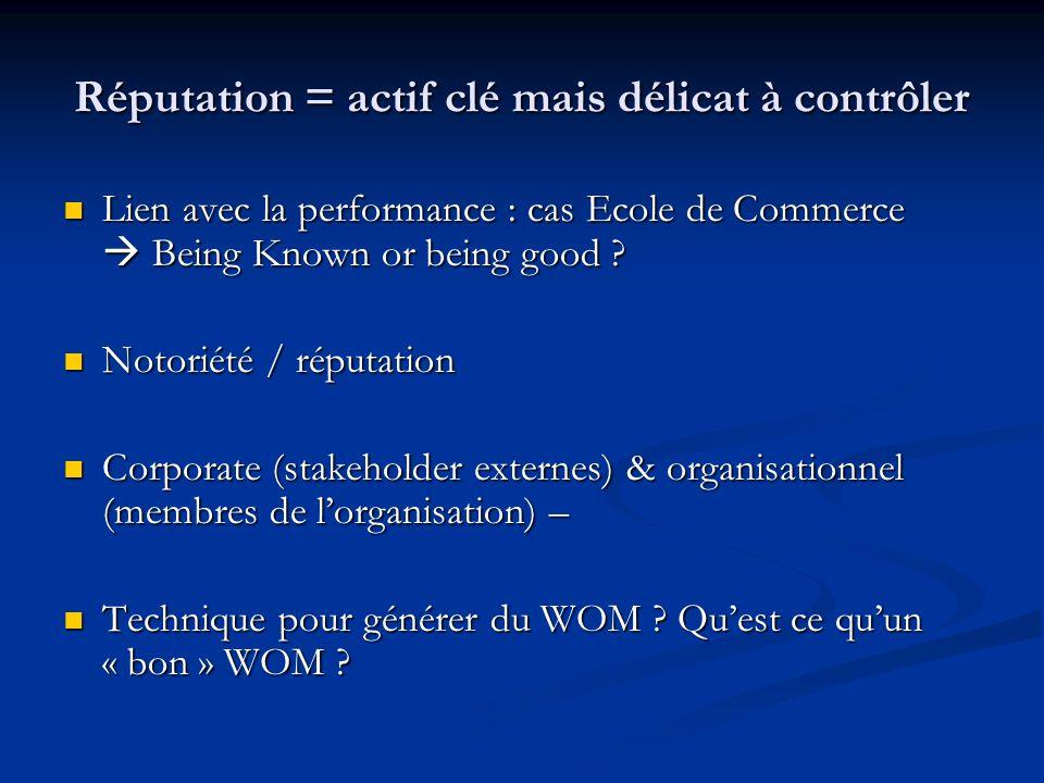Réputation = actif clé mais délicat à contrôler Lien avec la performance : cas Ecole de Commerce Being Known or being good ? Lien avec la performance