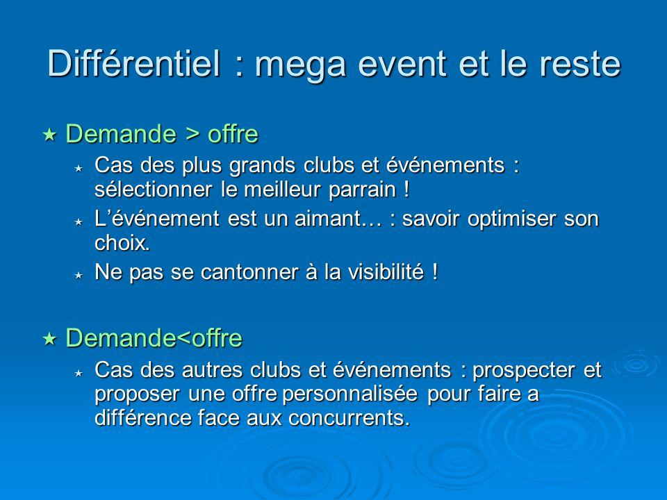 Différentiel : mega event et le reste Demande > offre Demande > offre Cas des plus grands clubs et événements : sélectionner le meilleur parrain ! Cas