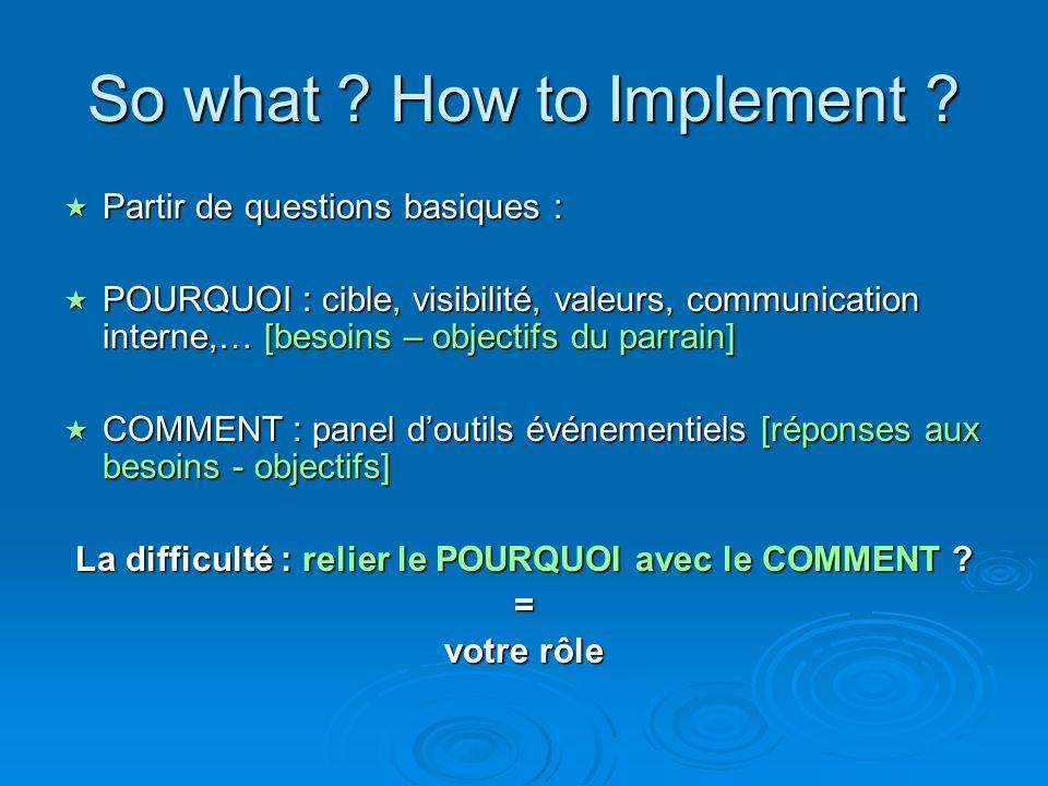 So what ? How to Implement ? Partir de questions basiques : Partir de questions basiques : POURQUOI : cible, visibilité, valeurs, communication intern